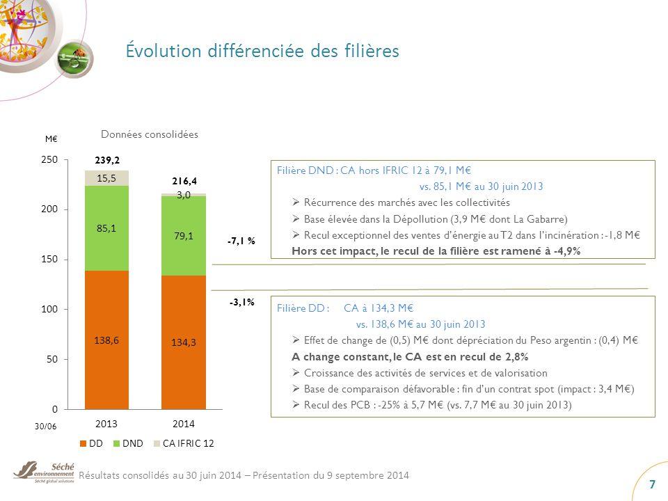 Évolution différenciée des filières 30/06 M€ Filière DD : CA à 134,3 M€ vs.