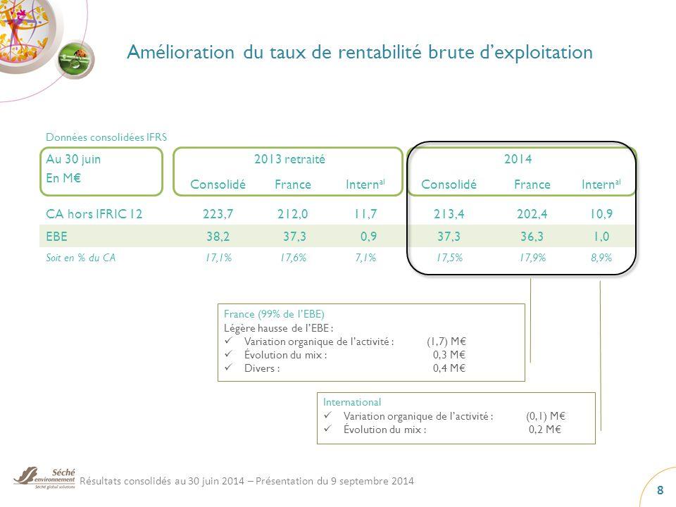 Amélioration du taux de rentabilité brute d'exploitation International Variation organique de l'activité : (0,1) M€ Évolution du mix : 0,2 M€ Données consolidées IFRS France (99% de l'EBE) Légère hausse de l'EBE : Variation organique de l'activité :(1,7) M€ Évolution du mix : 0,3 M€ Divers : 0,4 M€ Au 30 juin En M€ 2013 retraité2014 ConsolidéFranceIntern al ConsolidéFranceIntern al CA hors IFRIC 12223,7212,011,7213,4202,410,9 EBE38,2 37,3 0,937,336,31,0 Soit en % du CA17,1%17,6%7,1%17,5%17,9%8,9% Résultats consolidés au 30 juin 2014 – Présentation du 9 septembre 2014 8