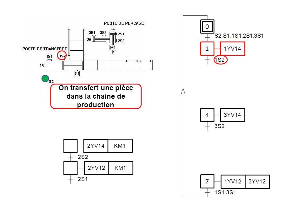 0 1 1YV14 4 7 S2.S1.1S1.2S1.3S1 1S2 3YV14 3S2 1YV12 3YV12 1S1.3S1 2S2 2YV14 KM1 2YV12 KM1 2S1 On transfert une pièce dans la chaine de production S2