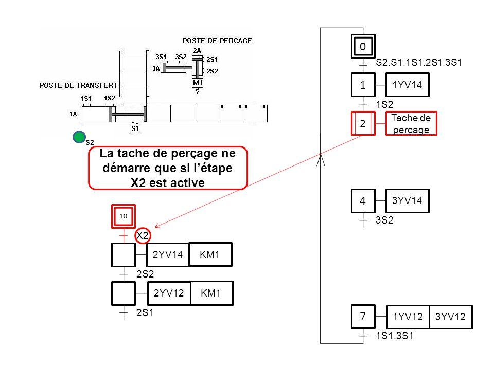 0 1 1YV14 4 7 S2.S1.1S1.2S1.3S1 1S2 3YV14 3S2 1YV12 3YV12 1S1.3S1 2S2 2YV14 KM1 2YV12 KM1 2S1 La tache de perçage ne démarre que si l'étape X2 est act