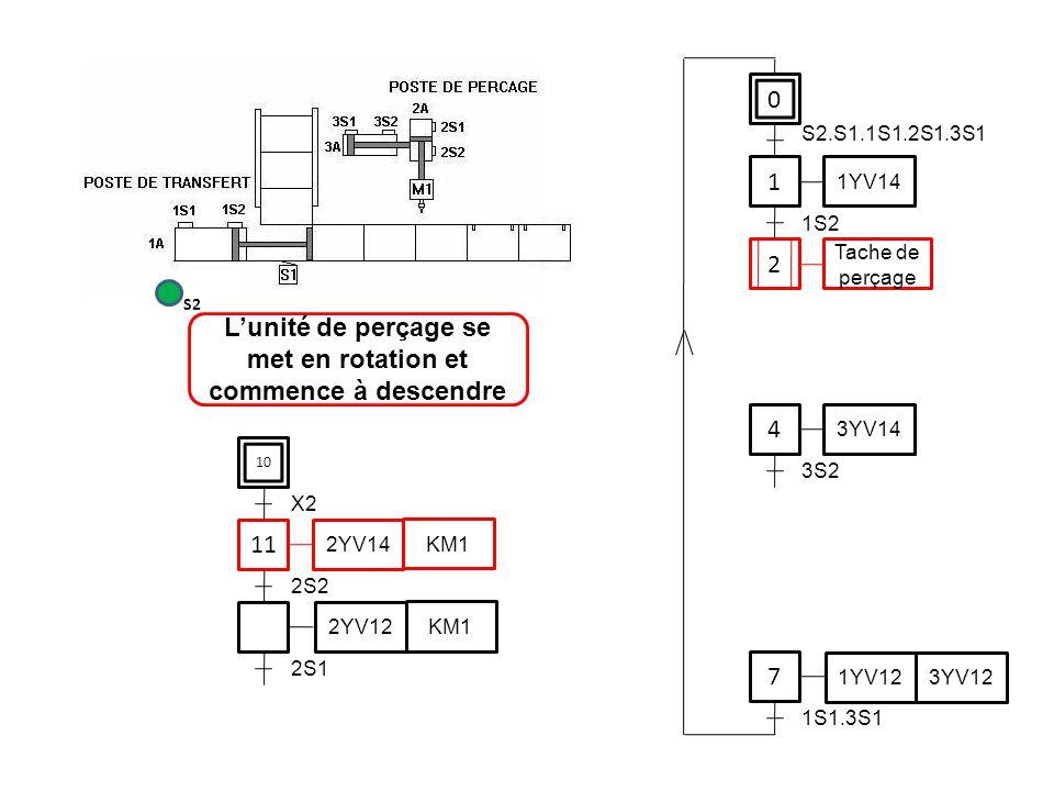 0 1 1YV14 4 7 S2.S1.1S1.2S1.3S1 1S2 3YV14 3S2 1YV12 3YV12 1S1.3S1 11 2S2 2YV14 KM1 2YV12 KM1 2S1 L'unité de perçage se met en rotation et commence à d