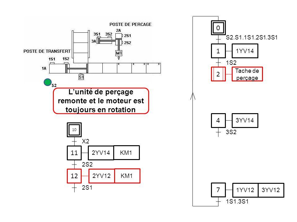 0 1 1YV14 4 7 S2.S1.1S1.2S1.3S1 1S2 3YV14 3S2 1YV12 3YV12 1S1.3S1 11 12 2S2 2YV14 KM1 2YV12 KM1 2S1 L'unité de perçage remonte et le moteur est toujou