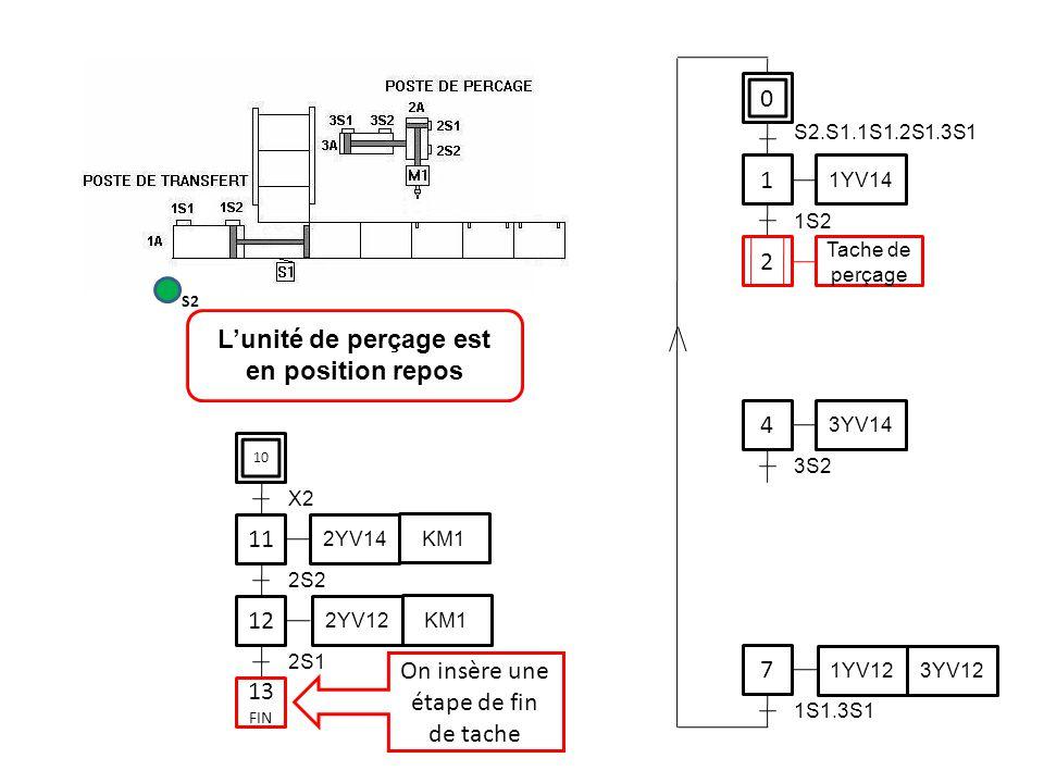 0 1 1YV14 4 7 S2.S1.1S1.2S1.3S1 1S2 3YV14 3S2 1YV12 3YV12 1S1.3S1 11 12 2S2 2YV14 KM1 2YV12 KM1 2S1 L'unité de perçage est en position repos S2 2 Tach