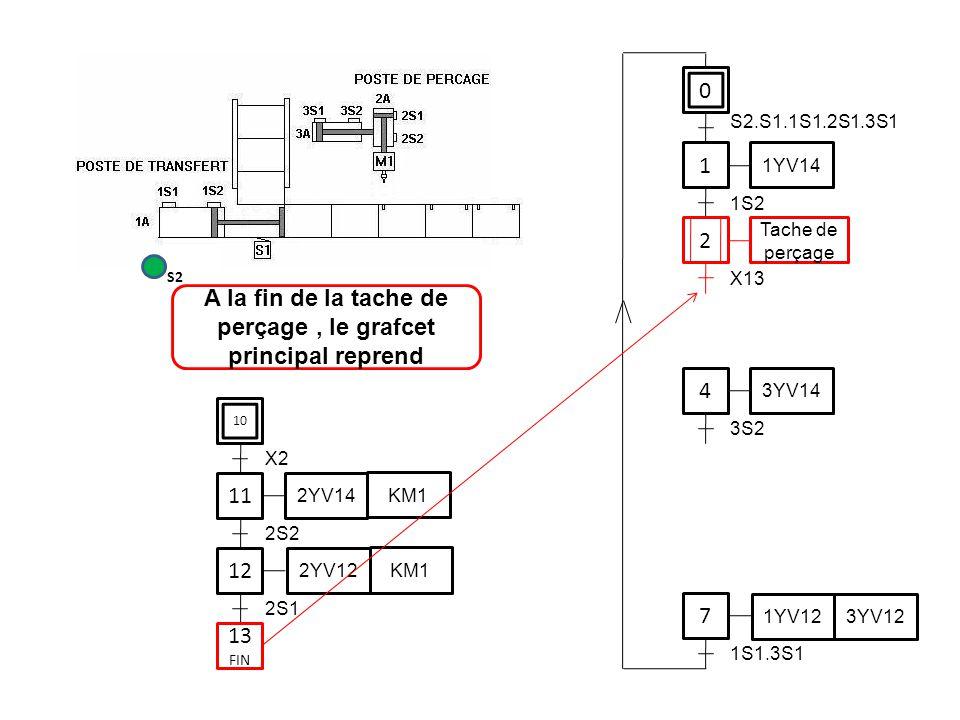 0 1 1YV14 4 7 S2.S1.1S1.2S1.3S1 1S2 3YV14 3S2 1YV12 3YV12 1S1.3S1 11 12 2S2 2YV14 KM1 2YV12 KM1 2S1 A la fin de la tache de perçage, le grafcet princi