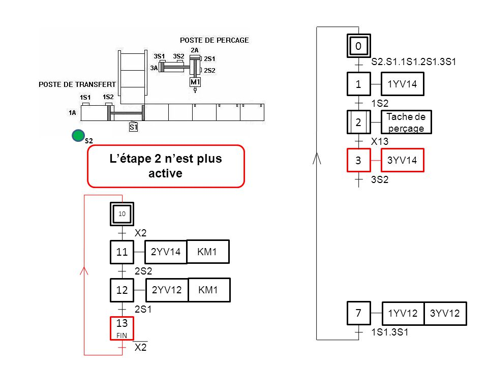 0 1 1YV14 3 7 S2.S1.1S1.2S1.3S1 1S2 3YV14 3S2 1YV12 3YV12 1S1.3S1 11 12 2S2 2YV14 KM1 2YV12 KM1 2S1 L'étape 2 n'est plus active S2 2 Tache de perçage