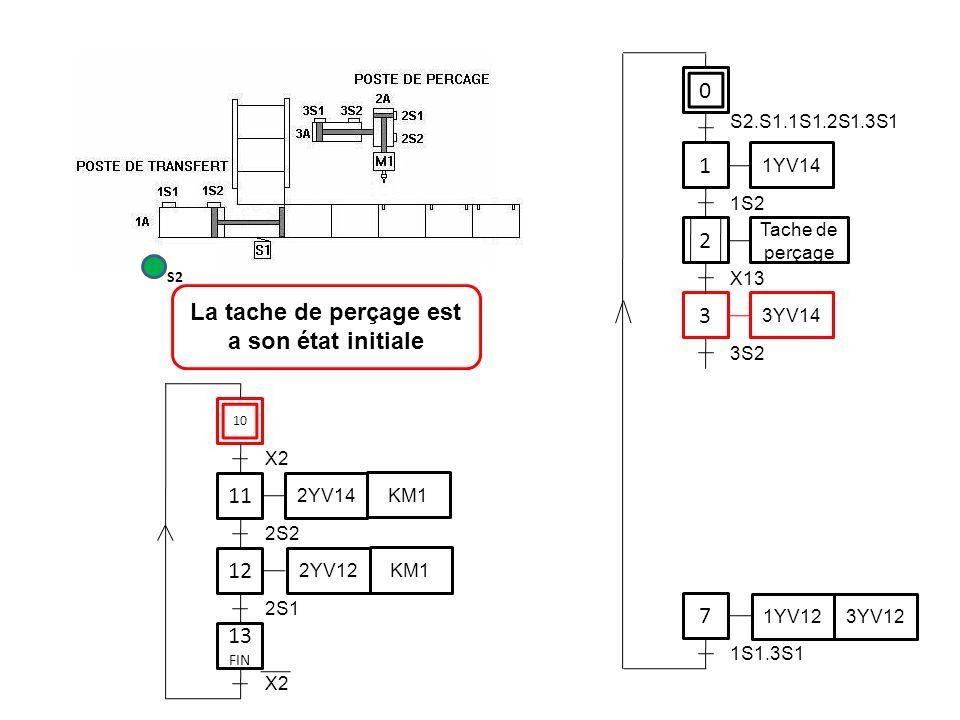 0 1 1YV14 3 7 S2.S1.1S1.2S1.3S1 1S2 3YV14 3S2 1YV12 3YV12 1S1.3S1 11 12 2S2 2YV14 KM1 2YV12 KM1 2S1 La tache de perçage est a son état initiale S2 2 T