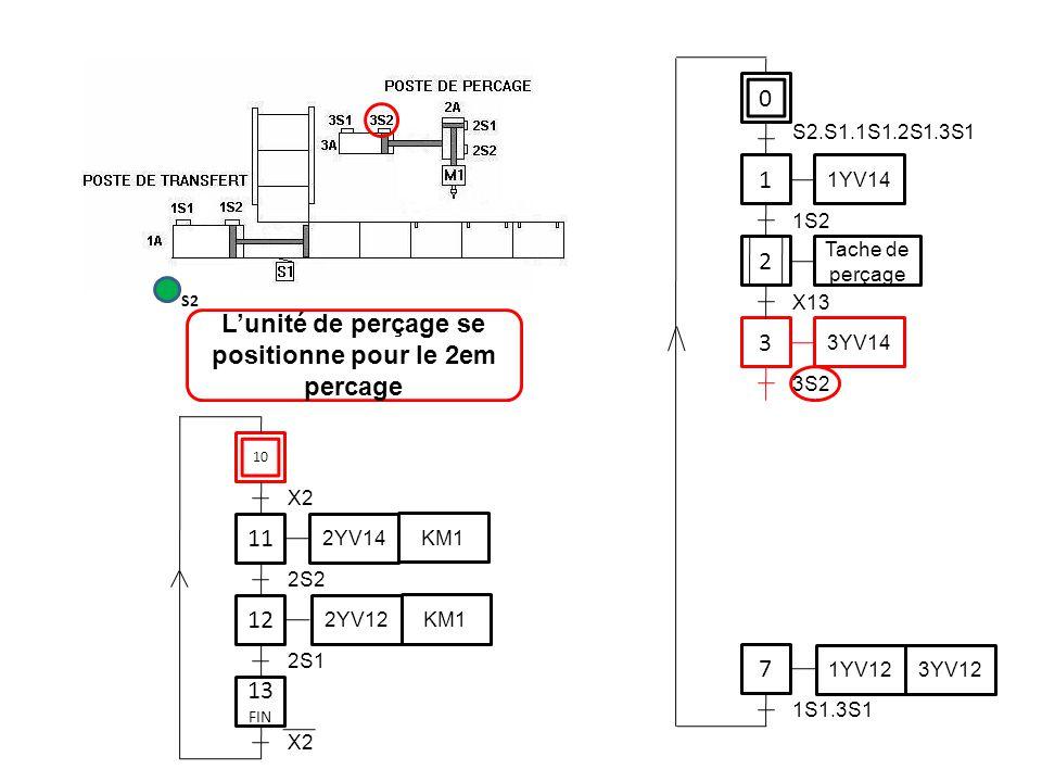0 1 1YV14 3 7 S2.S1.1S1.2S1.3S1 1S2 3YV14 3S2 1YV12 3YV12 1S1.3S1 11 12 2S2 2YV14 KM1 2YV12 KM1 2S1 L'unité de perçage se positionne pour le 2em perca