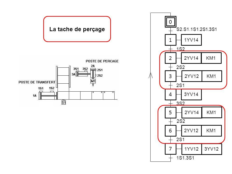 0 1 1YV14 2 3 4 5 6 7 S2.S1.1S1.2S1.3S1 1S2 2S2 2YV14 KM1 2YV12 KM1 2S1 3YV14 3S2 2S2 2YV14 KM1 2YV12 KM1 2S1 1YV12 3YV12 1S1.3S1 La tache de perçage