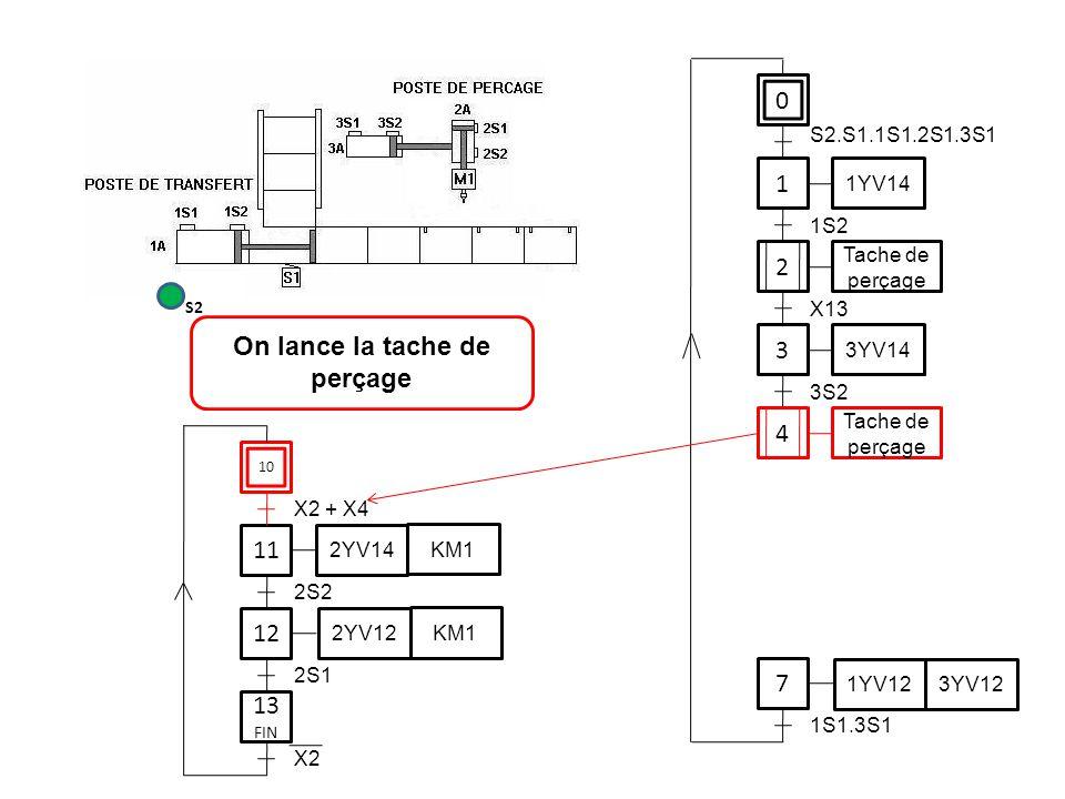 0 1 1YV14 3 7 S2.S1.1S1.2S1.3S1 1S2 3YV14 3S2 1YV12 3YV12 1S1.3S1 11 12 2S2 2YV14 KM1 2YV12 KM1 2S1 On lance la tache de perçage S2 2 Tache de perçage