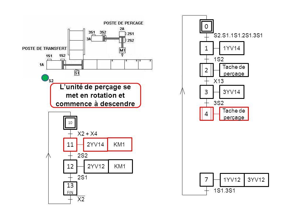 0 1 1YV14 3 7 S2.S1.1S1.2S1.3S1 1S2 3YV14 3S2 1YV12 3YV12 1S1.3S1 11 12 2S2 2YV14 KM1 2YV12 KM1 2S1 L'unité de perçage se met en rotation et commence