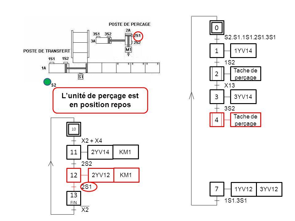 0 1 1YV14 3 7 S2.S1.1S1.2S1.3S1 1S2 3YV14 3S2 1YV12 3YV12 1S1.3S1 11 12 2S2 2YV14 KM1 2YV12 KM1 2S1 L'unité de perçage est en position repos S2 2 Tach