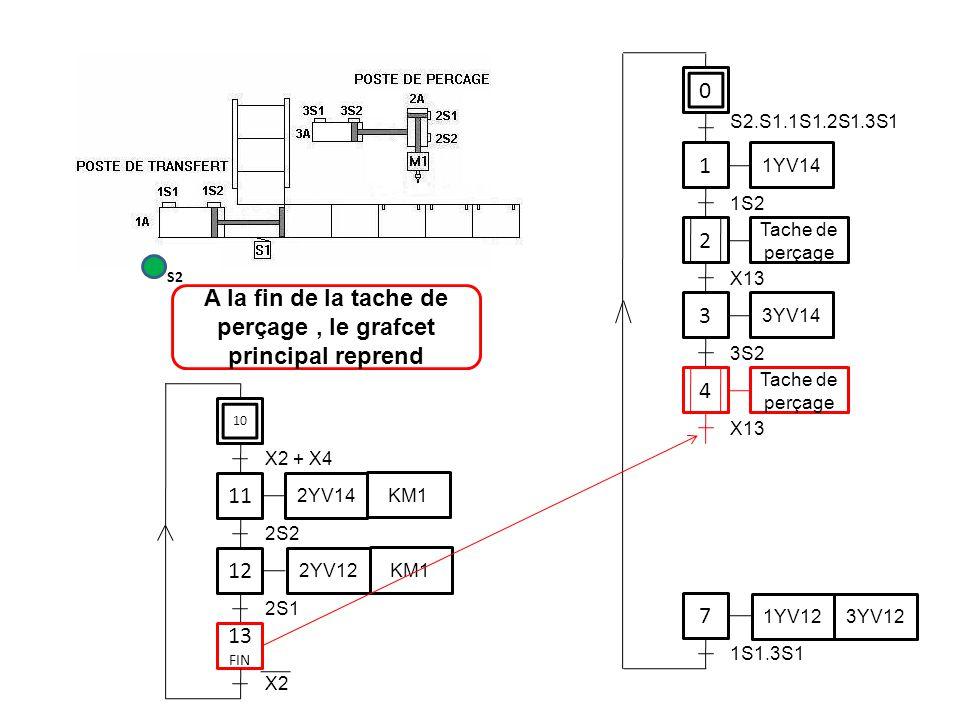 0 1 1YV14 3 7 S2.S1.1S1.2S1.3S1 1S2 3YV14 3S2 1YV12 3YV12 1S1.3S1 11 12 2S2 2YV14 KM1 2YV12 KM1 2S1 A la fin de la tache de perçage, le grafcet princi