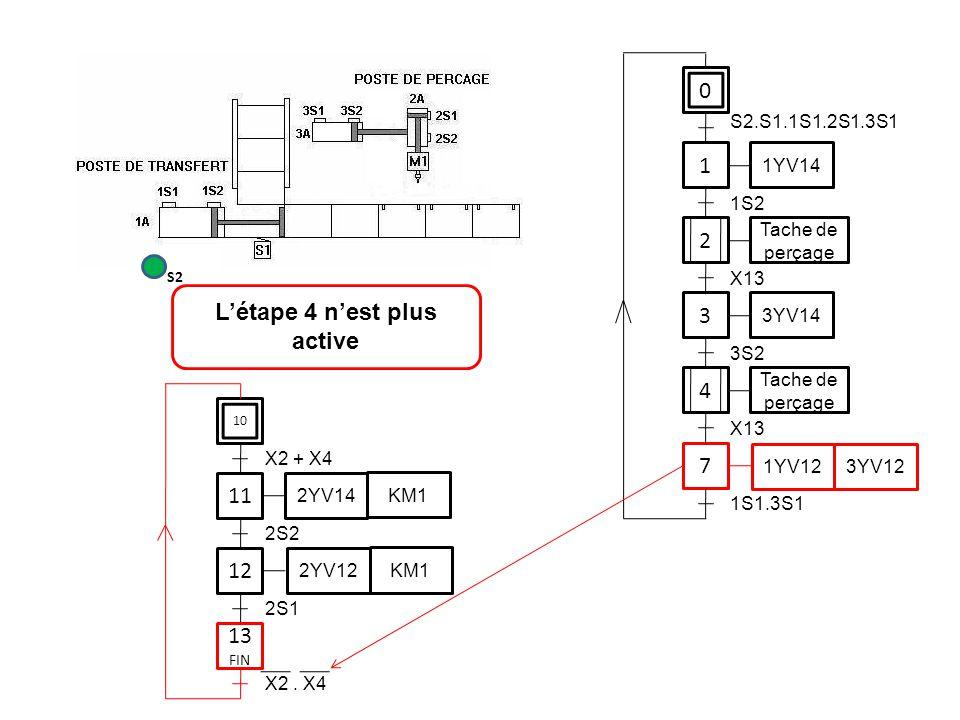 0 1 1YV14 3 7 S2.S1.1S1.2S1.3S1 1S2 3YV14 3S2 1YV12 3YV12 1S1.3S1 11 12 2S2 2YV14 KM1 2YV12 KM1 2S1 L'étape 4 n'est plus active S2 2 Tache de perçage