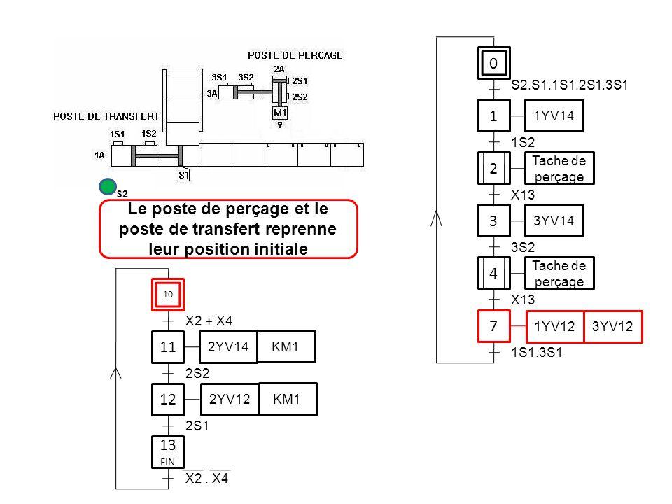 0 1 1YV14 3 7 S2.S1.1S1.2S1.3S1 1S2 3YV14 3S2 1YV12 3YV12 1S1.3S1 11 12 2S2 2YV14 KM1 2YV12 KM1 2S1 Le poste de perçage et le poste de transfert repre