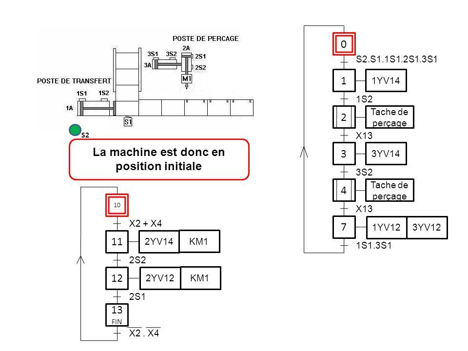 0 1 1YV14 3 7 S2.S1.1S1.2S1.3S1 1S2 3YV14 3S2 1YV12 3YV12 1S1.3S1 11 12 2S2 2YV14 KM1 2YV12 KM1 2S1 La machine est donc en position initiale S2 2 Tach