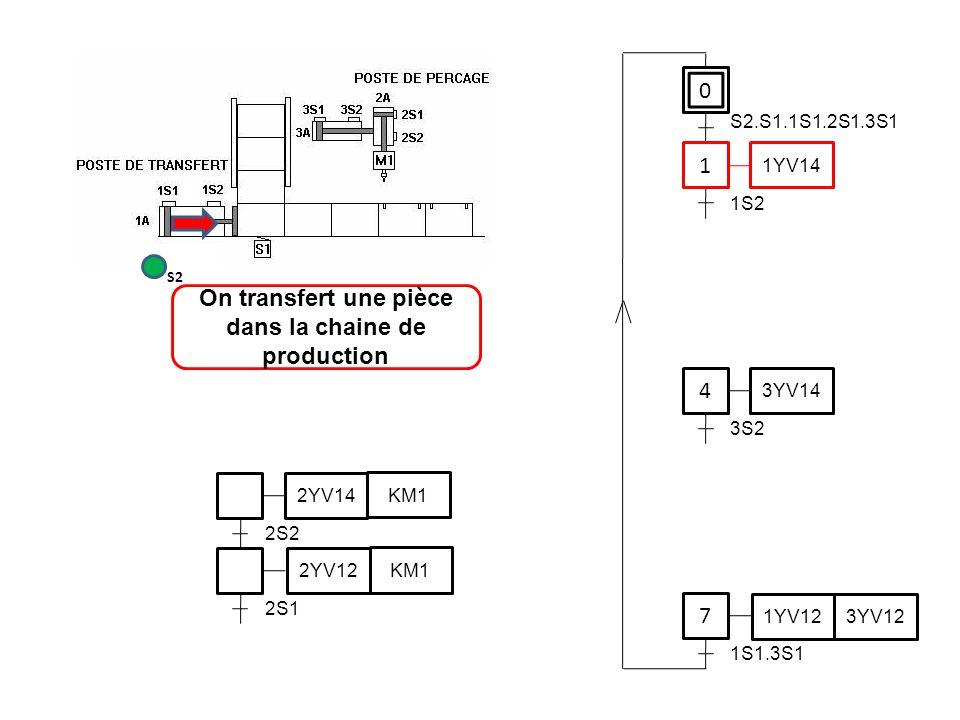 0 1 1YV14 4 7 S2.S1.1S1.2S1.3S1 1S2 3YV14 3S2 1YV12 3YV12 1S1.3S1 On transfert une pièce dans la chaine de production S2 2S2 2YV14 KM1 2YV12 KM1 2S1
