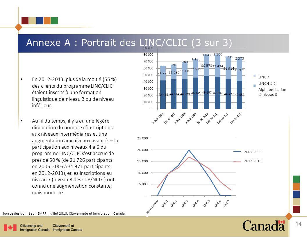 Annexe A : Portrait des LINC/CLIC (3 sur 3) En 2012-2013, plus de la moitié (55 %) des clients du programme LINC/CLIC étaient inscrits à une formation linguistique de niveau 3 ou de niveau inférieur.