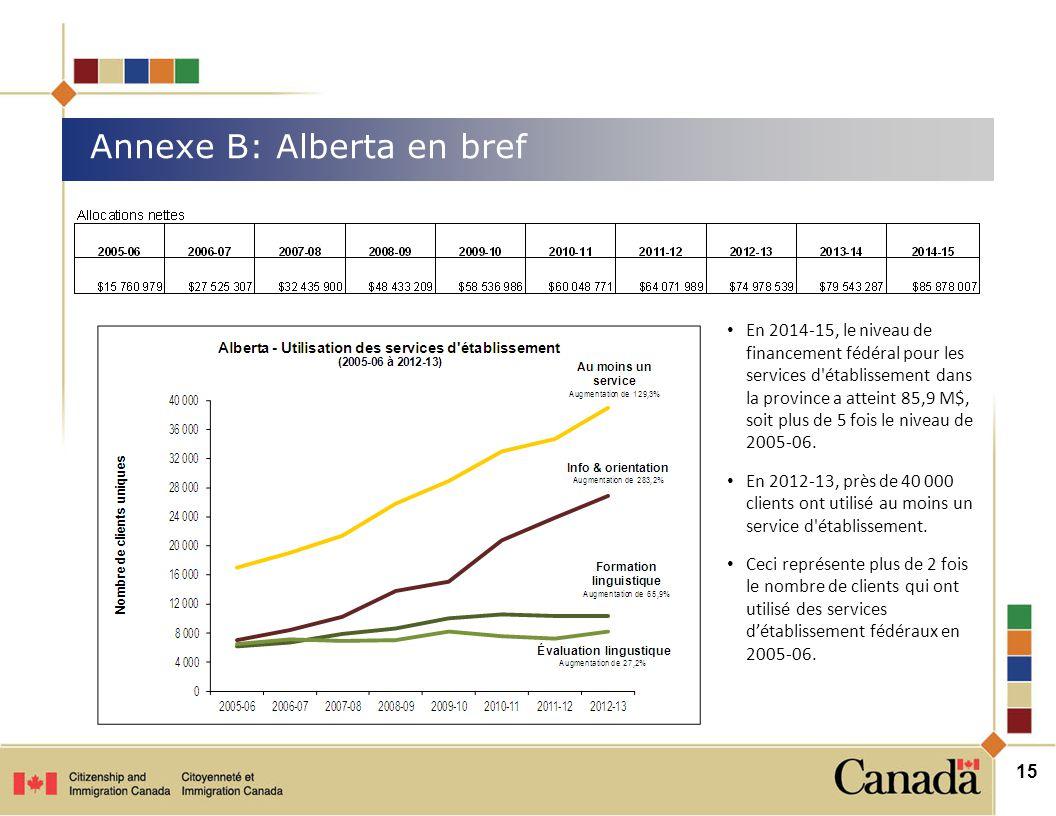 Annexe B: Alberta en bref 15 En 2014-15, le niveau de financement fédéral pour les services d établissement dans la province a atteint 85,9 M$, soit plus de 5 fois le niveau de 2005-06.