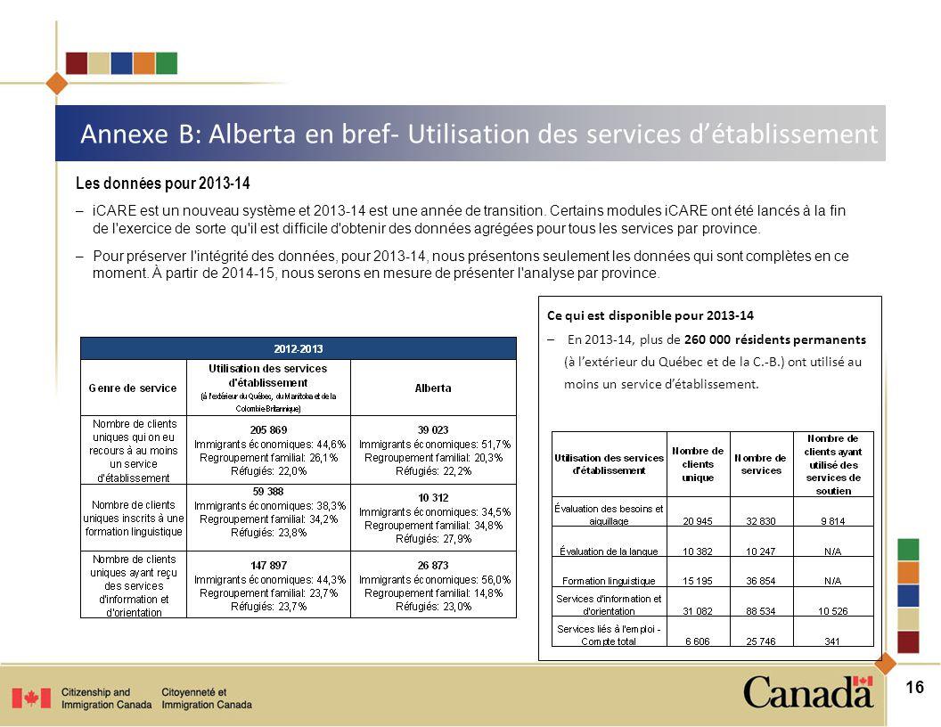 16 Annexe B: Alberta en bref- Utilisation des services d'établissement Ce qui est disponible pour 2013-14 – En 2013-14, plus de 260 000 résidents permanents (à l'extérieur du Québec et de la C.-B.) ont utilisé au moins un service d'établissement.