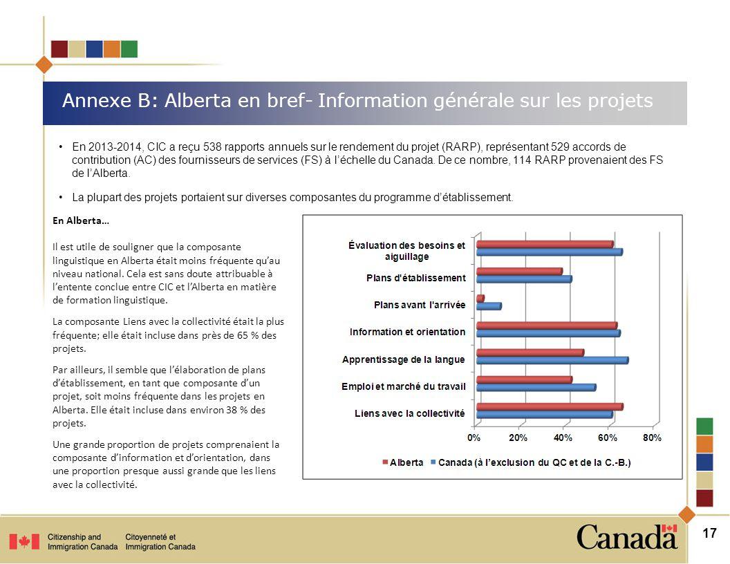 Annexe B: Alberta en bref- Information générale sur les projets 17 En Alberta… Il est utile de souligner que la composante linguistique en Alberta était moins fréquente qu'au niveau national.