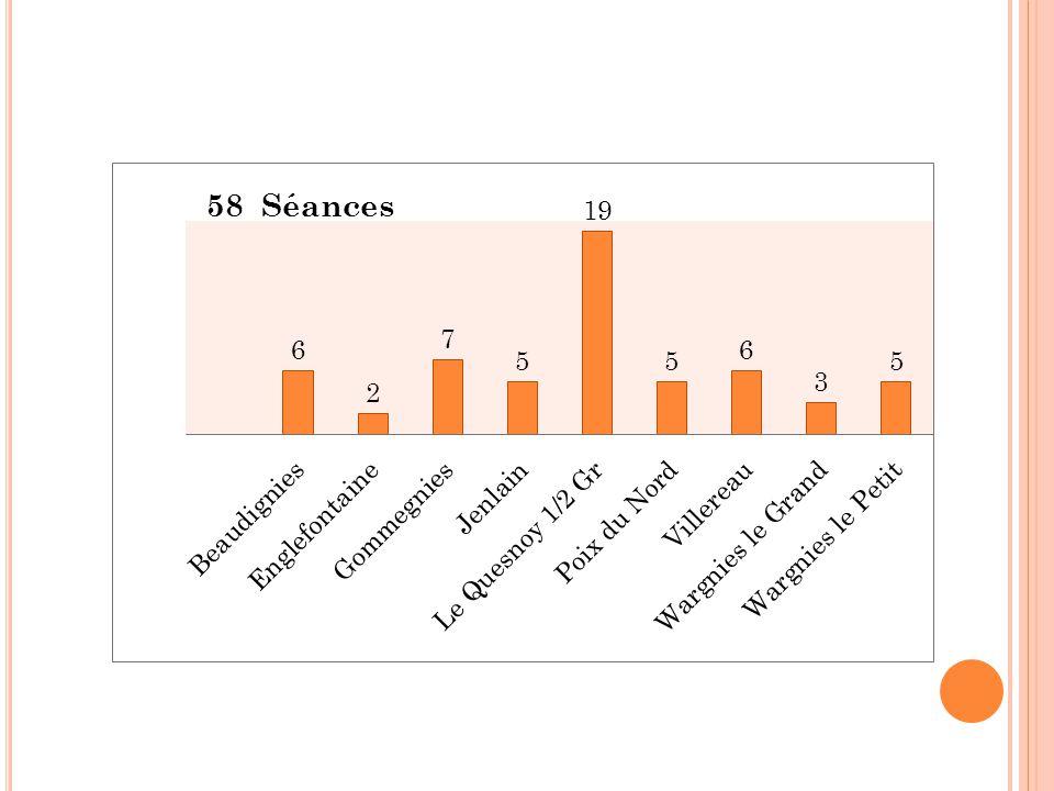 Janvier à juin 2014 58 séances : 1473 participations 839 enfants 527 assistants maternels 100 parents
