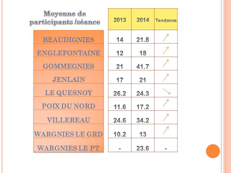 ANIMATIONS Janvier à juinSéances NbreMoyenne participantspar séance Beaudignies613121,8 Englefontaine et Poix du Nord712217,4 Gommegnies729247,7 Jenlain510521 Le Quesnoy 1/2 Gr *1946124,3 Villereau620534,2 Wargnies le Grand et le Petit815719,6 *soit 1 groupe bénéficie de 9,5 séances TOTAL : 1473 participations