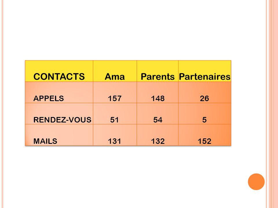 2014 : 856 contacts 1 er semestre Appels : 331 Rendez-vous : 110 Mails : 415 2013 : 536 contacts 1 er semestre Appels : 254 Rendez-vous : 90 Mails : 1