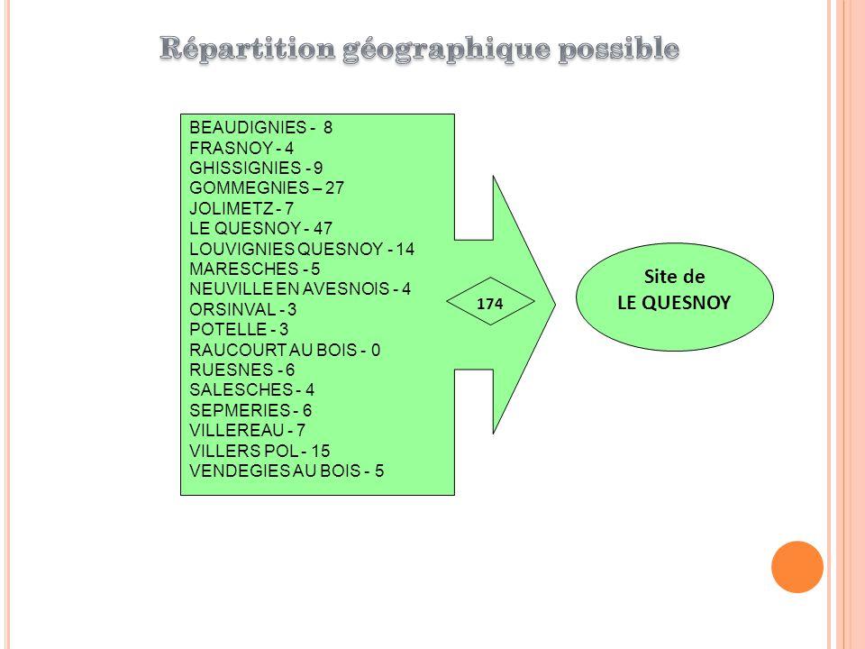 Afin de couvrir le territoire, plusieurs scénarii possibles : 3 antennes : Bavay – Le Quesnoy – Landrecies Soit 3 postes RAM (ETP) 44110 € X 3 132 330