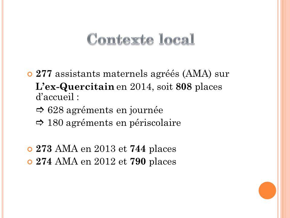 503 assistants maternels agréés sur la CCPM en 2013/2014, soit 1427 places d'accueil :  1/3 en périscolaire et 2/3 en journée
