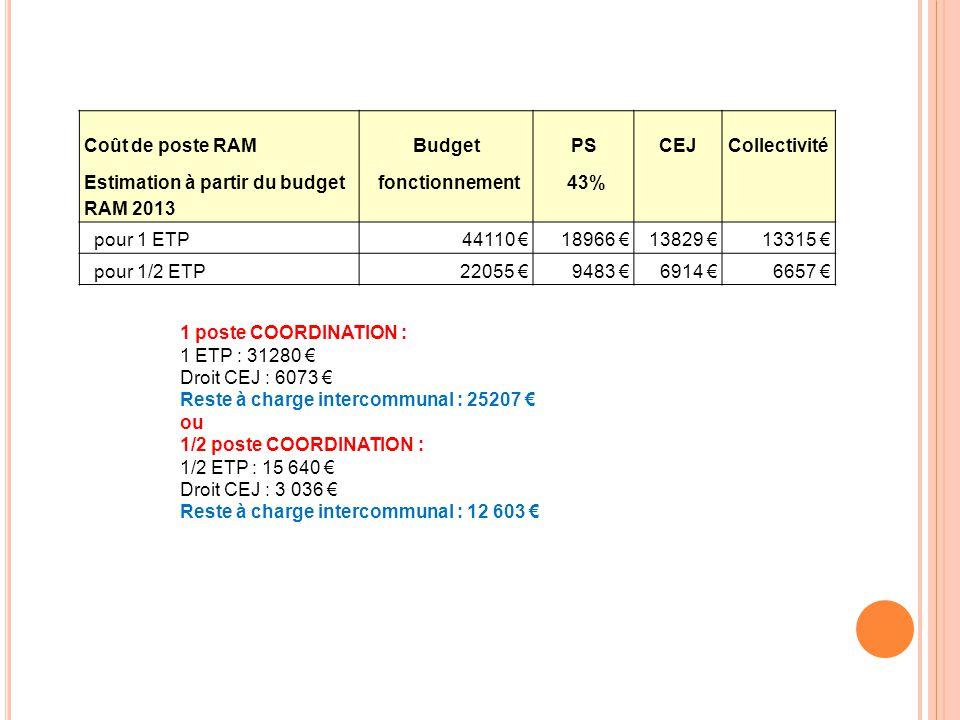 2 antennes : Le Quesnoy – Landrecies Soit 2 postes RAM (ETP) 44110 € X 2 88 220 € Part CAF (18 966 € + 13829 €) x 265 590 € Reste à charge CCPM26 630 € 2 permanences administratives fixes : 1 sur Le Quesnoy – 1 sur Landrecies ou autre lieu (à définir) Soit un 2 e poste réparti entre Bavay et Landrecies et 6 lieux d'animation à définir (3 lieux par site) Possibilité d'ajouter un 3 ème poste, après une année de fonctionnement et un bilan qualitatif et quantitatif N+1.