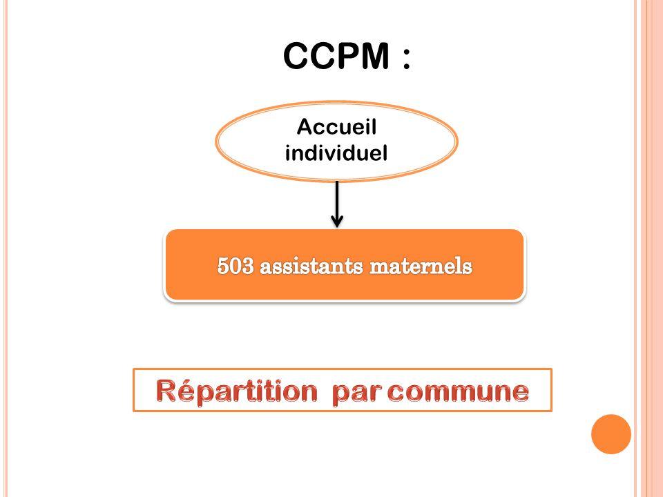 106 assistants maternels agréés sur L'exC.C. Bavaisis en 2013/2014, soit 305 places d'accueil 120 assistants maternels agréés sur L'ex C.C. Mormal Mar
