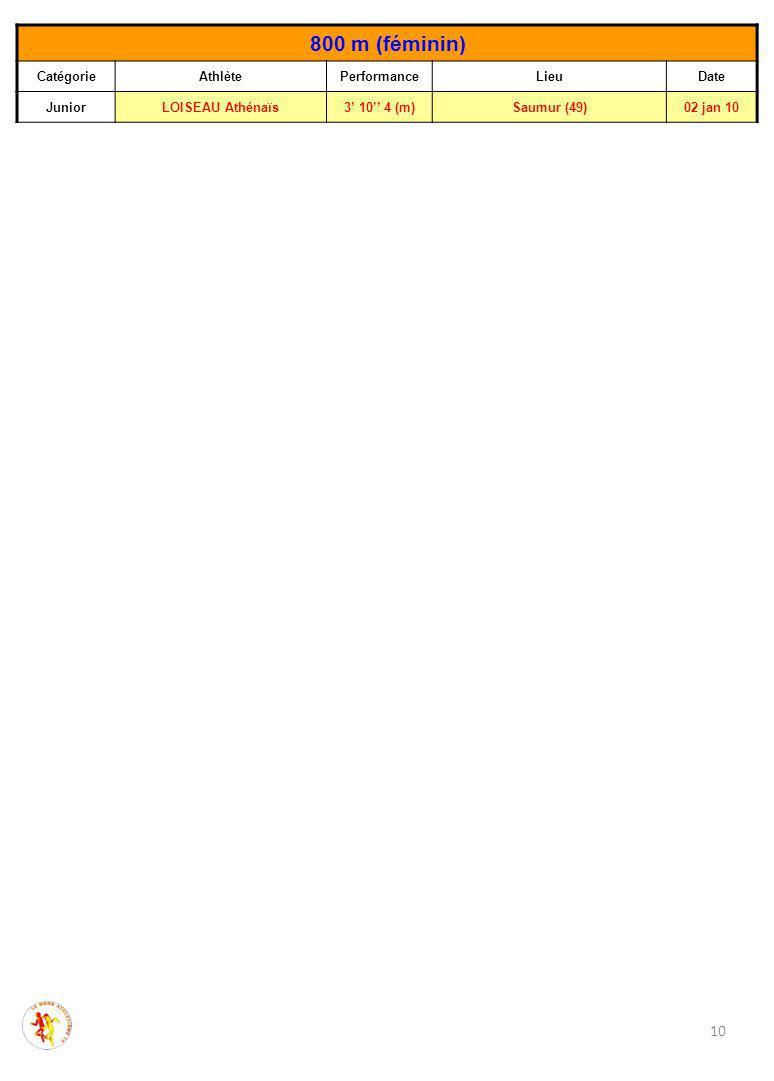 10 800 m (féminin) CatégorieAthlètePerformanceLieuDate JuniorLOISEAU Athénaïs3' 10'' 4 (m)Saumur (49)02 jan 10