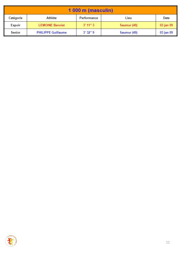 11 1 000 m (masculin) CatégorieAthlètePerformanceLieuDate EspoirLEMOINE Benoist3' 11'' 3Saumur (49)03 jan 09 SeniorPHILIPPE Guillaume3' 32'' 9Saumur (49)03 jan 09