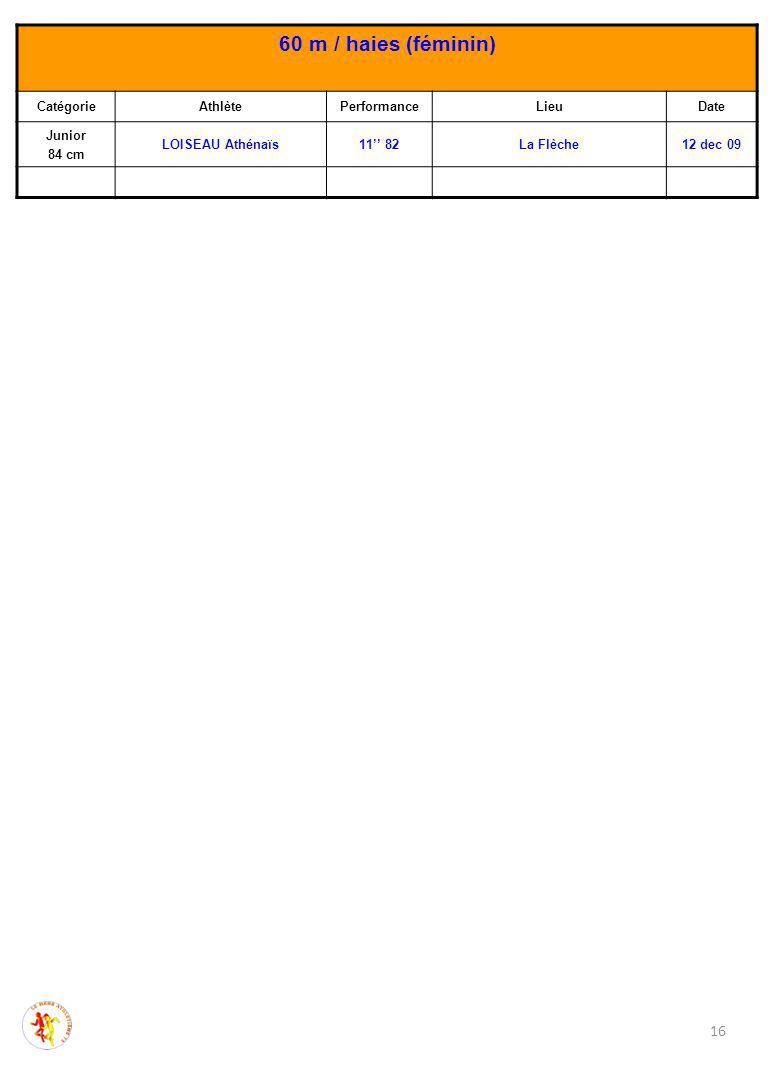 16 60 m / haies (féminin) CatégorieAthlètePerformanceLieuDate Junior 84 cm LOISEAU Athénaïs11'' 82La Flèche12 dec 09