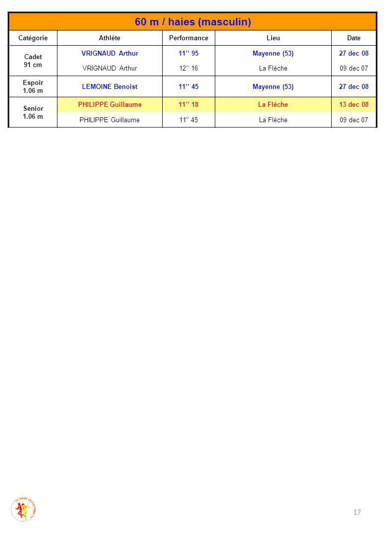 60 m / haies (masculin) CatégorieAthlètePerformanceLieuDate Cadet 91 cm VRIGNAUD Arthur11'' 95Mayenne (53)27 dec 08 VRIGNAUD Arthur12'' 16La Flèche09 dec 07 Espoir 1.06 m LEMOINE Benoist11'' 45Mayenne (53)27 dec 08 Senior 1.06 m PHILIPPE Guillaume11'' 18La Flèche13 dec 08 PHILIPPE Guillaume11'' 45La Flèche09 dec 07 17