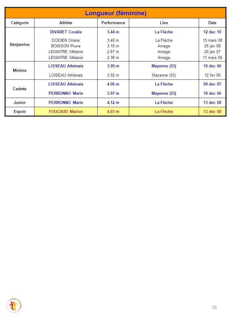 Longueur (féminine) CatégorieAthlètePerformanceLieuDate Benjamine DIVARET Coralie3.44 mLa Flèche12 dec 10 DODIER Oriane BOISSON Prune LEMAITRE Mélanie 3.40 m 3.15 m 2.87 m 2.38 m La Flèche Arnage 15 mars 08 26 jan 08 20 jan 07 11 mars 06 Minime LOISEAU Athénaïs3.99 mMayenne (53)10 dec 06 LOISEAU Athénaïs3.52 mMayenne (53)12 fev 06 Cadette LOISEAU Athénaïs4.06 mLa Flèche09 dec 07 PERRONNO Marie3.97 mMayenne (53)10 dec 06 JuniorPERRONNO Marie4.12 mLa Flèche13 dec 08 EspoirFOUCAUD Marion4.61 mLa Flèche13 dec 08 18