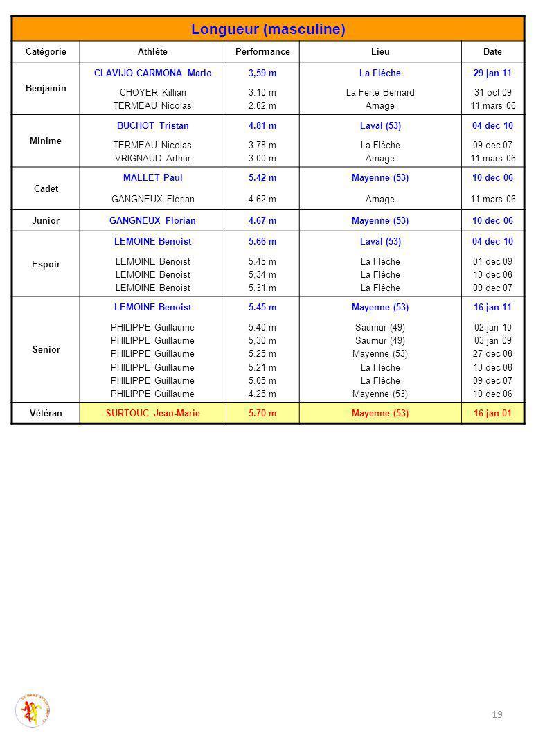 19 Longueur (masculine) CatégorieAthlètePerformanceLieuDate Benjamin CLAVIJO CARMONA Mario3,59 mLa Flèche29 jan 11 CHOYER Killian TERMEAU Nicolas 3.10