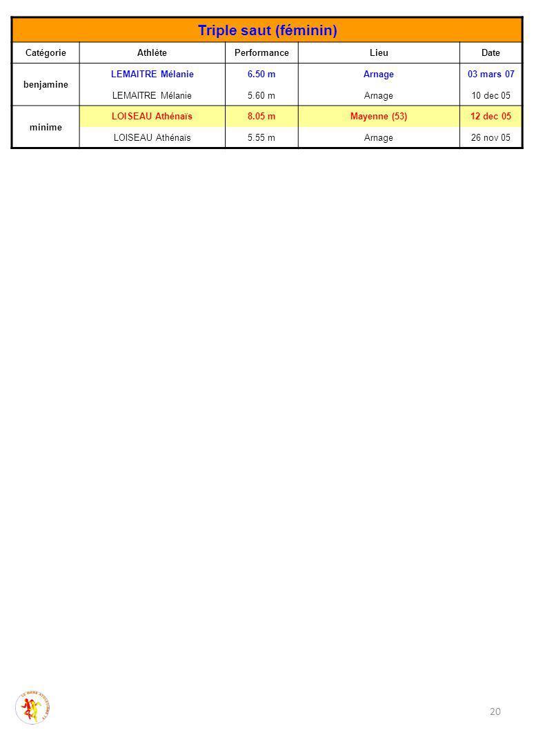 Triple saut (féminin) CatégorieAthlètePerformanceLieuDate benjamine LEMAITRE Mélanie6.50 mArnage03 mars 07 LEMAITRE Mélanie5.60 mArnage10 dec 05 minime LOISEAU Athénaïs8.05 mMayenne (53)12 dec 05 LOISEAU Athénaïs5.55 mArnage26 nov 05 20