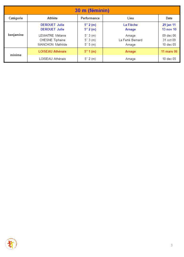 30 m (féminin) CatégorieAthlètePerformanceLieuDate benjamine DEROUET Julie 5'' 2 (m) La Flèche Arnage 29 jan 11 13 nov 10 LEMAITRE Mélanie CHESNE Tiphaine MANCHON Mathilde 5'' 3 (m) 5'' 5 (m) Arnage La Ferté Bernard Arnage 09 dec 06 31 oct 09 10 dec 05 minime LOISEAU Athénaïs5'' 1 (m)Arnage11 mars 06 LOISEAU Athénaïs5'' 2 (m)Arnage10 dec 05 3