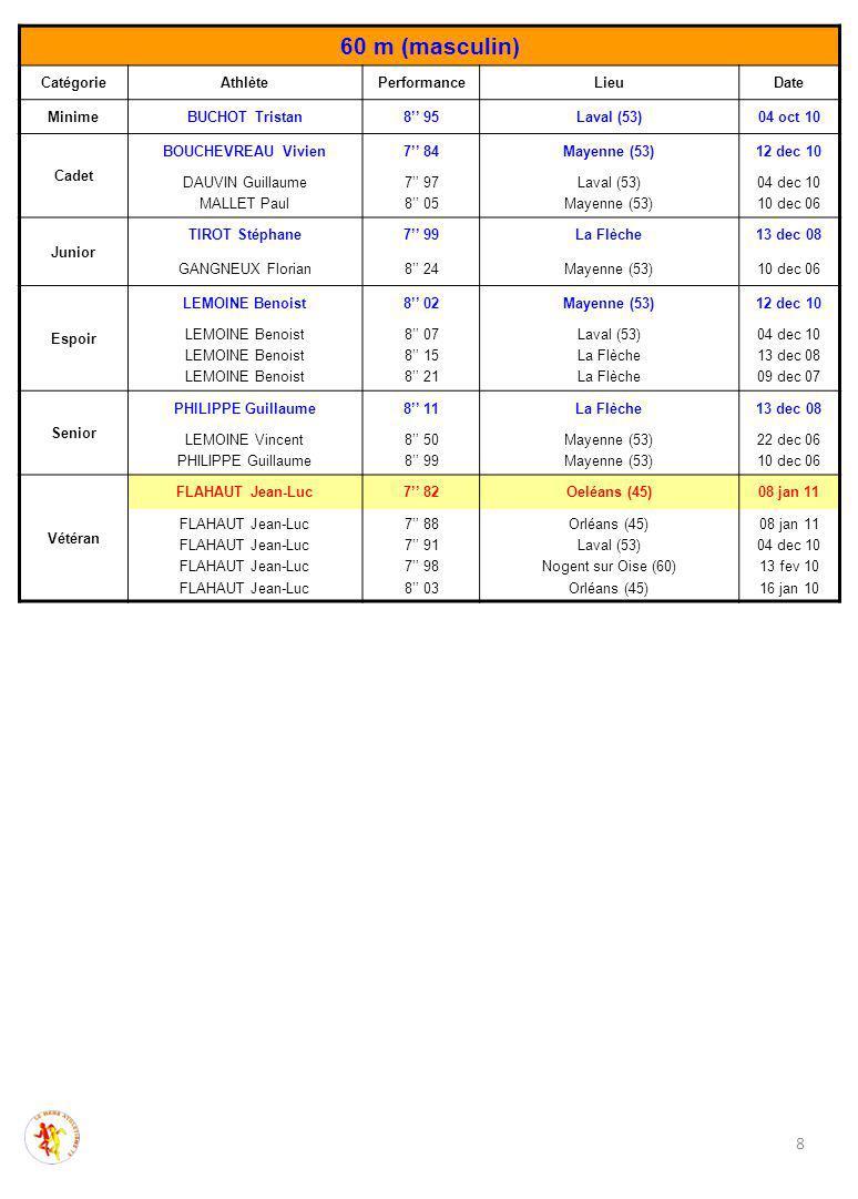 8 60 m (masculin) CatégorieAthlètePerformanceLieuDate MinimeBUCHOT Tristan8'' 95Laval (53)04 oct 10 Cadet BOUCHEVREAU Vivien7'' 84Mayenne (53)12 dec 1