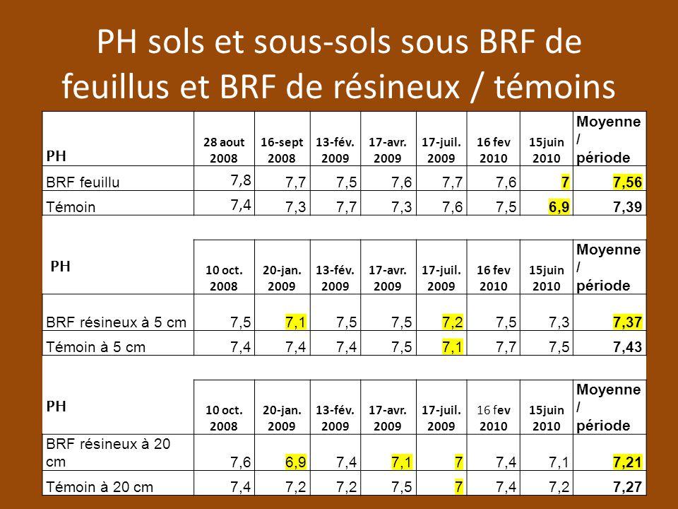PH sols et sous-sols sous BRF de feuillus et BRF de résineux / témoins PH 28 aout 2008 16-sept 2008 13-fév.