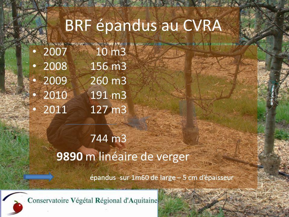 BRF épandus au CVRA 2007 10 m3 2008156 m3 2009260 m3 2010191 m3 2011127 m3 744 m3 épandus sur 1m60 de large – 5 cm d'épaisseur 9890 m linéaire de verger