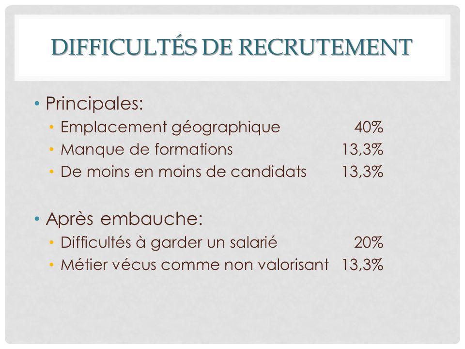 DIFFICULTÉS DE RECRUTEMENT Principales: Emplacement géographique 40% Manque de formations 13,3% De moins en moins de candidats 13,3% Après embauche: D