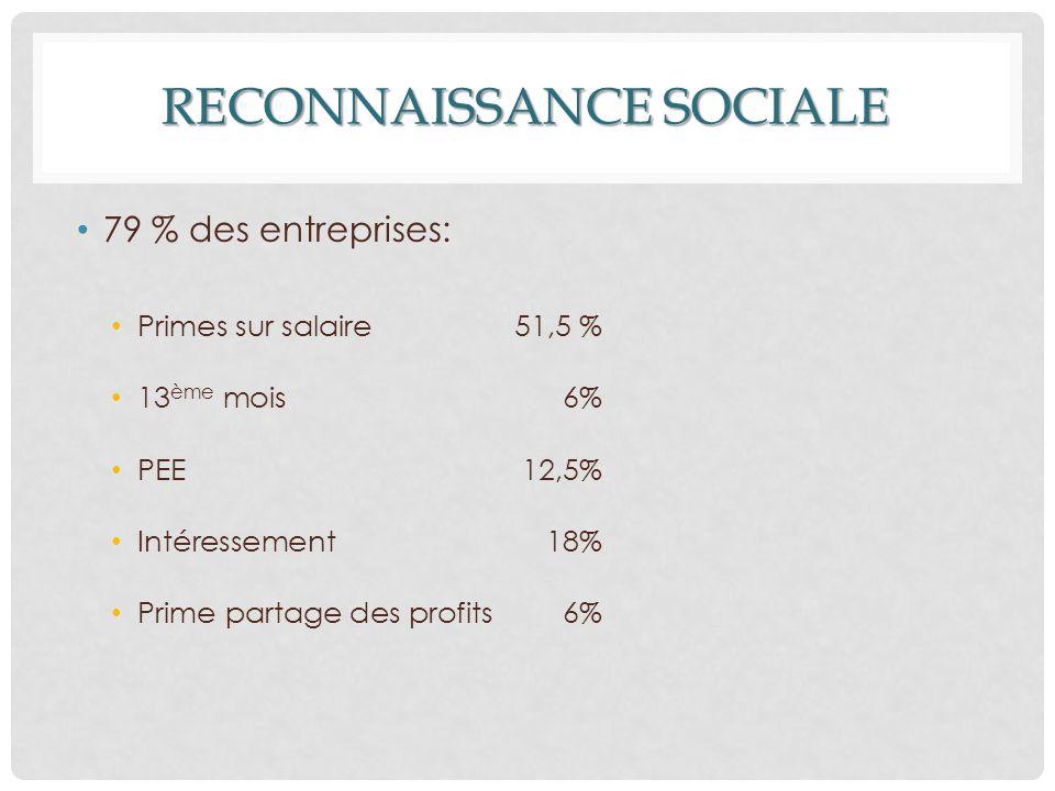 RECONNAISSANCE SOCIALE 79 % des entreprises: Primes sur salaire 51,5 % 13 ème mois 6% PEE 12,5% Intéressement 18% Prime partage des profits 6%
