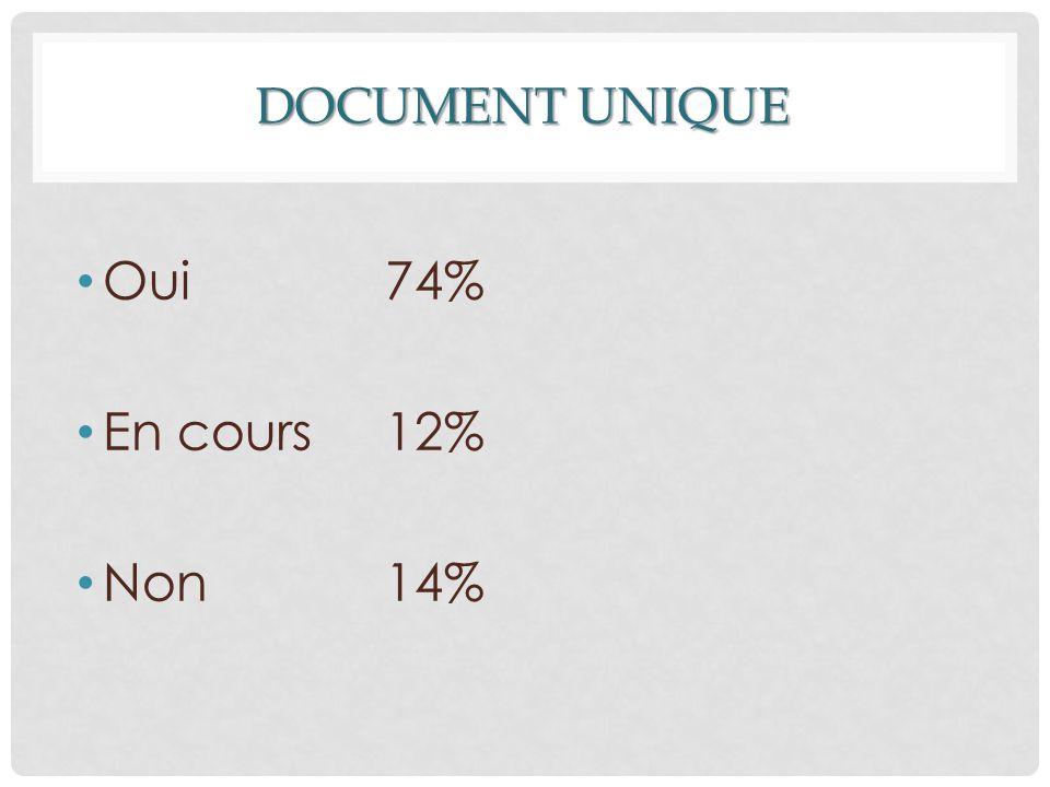 DOCUMENT UNIQUE Oui 74% En cours 12% Non 14%