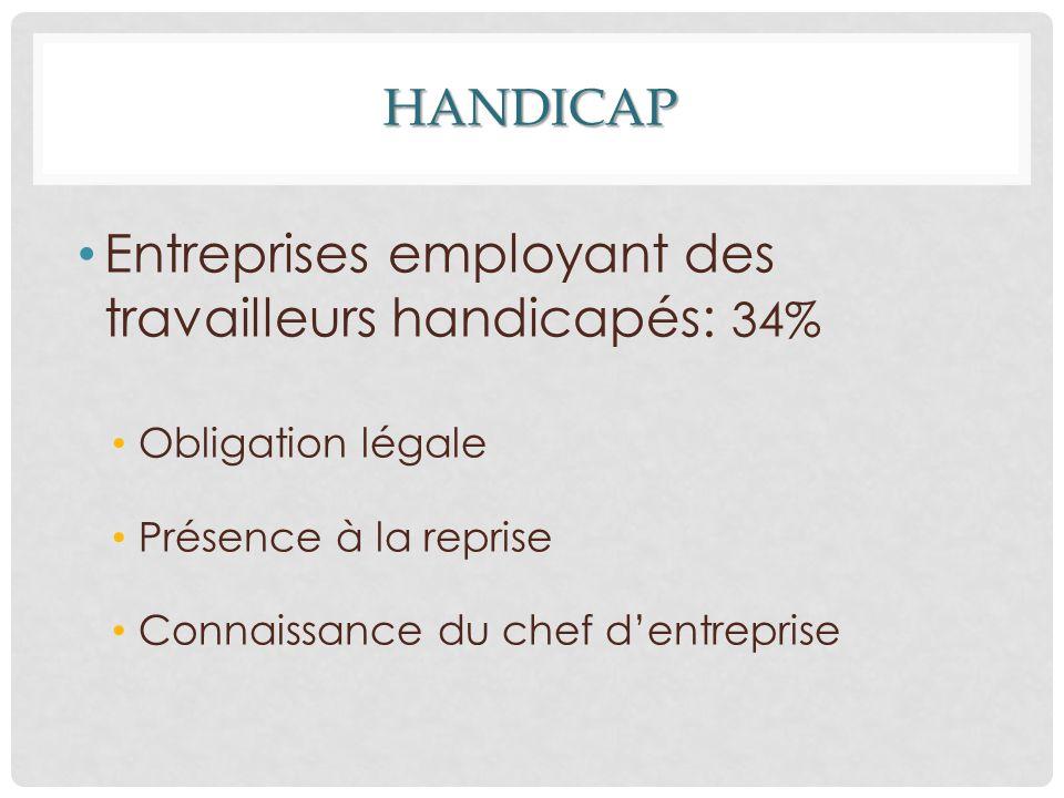 HANDICAP Entreprises employant des travailleurs handicapés: 34% Obligation légale Présence à la reprise Connaissance du chef d'entreprise