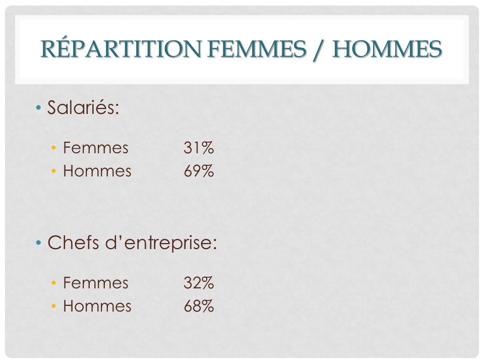 AGES - 25 ans: 12,5% 25-34 ans: 25% 35-44 ans: 29% 45-54 ans: 24% + 55 ans: 9%