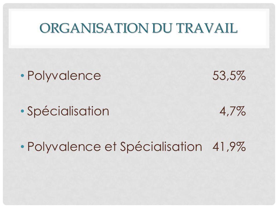 ORGANISATION DU TRAVAIL Polyvalence 53,5% Spécialisation 4,7% Polyvalence et Spécialisation 41,9%