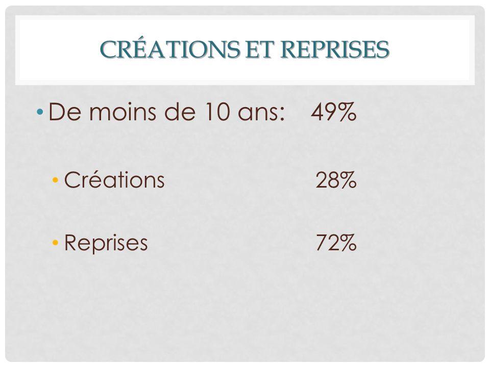 CRÉATIONS ET REPRISES De moins de 10 ans: 49% Créations 28% Reprises 72%