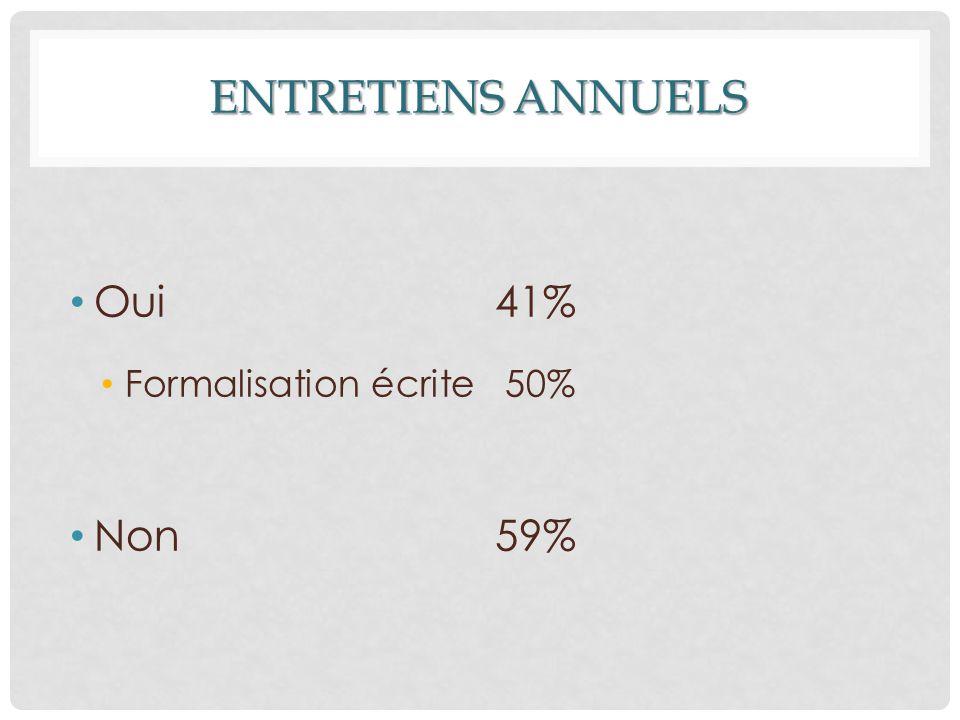 ENTRETIENS ANNUELS Oui 41% Formalisation écrite 50% Non 59%